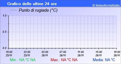 Grafico della Massima Velocit del Vento nelle ultime 6 ore