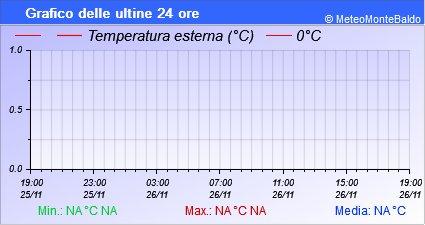 Grafico della Temperatura nelle ultime 24 ore