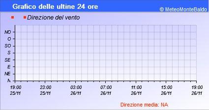 Grafico della Direzione del Vento nelle ultime 6 ore